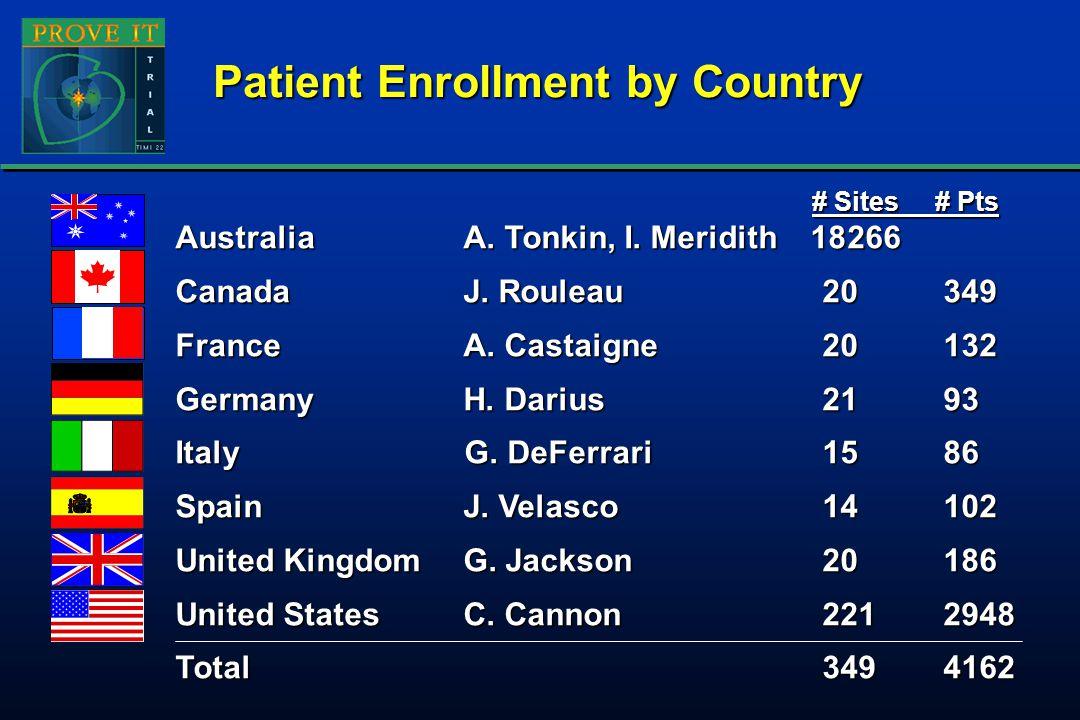 Top Ten Enrolling Clinical Centers Huntsville Hospital, Huntsville ALW.