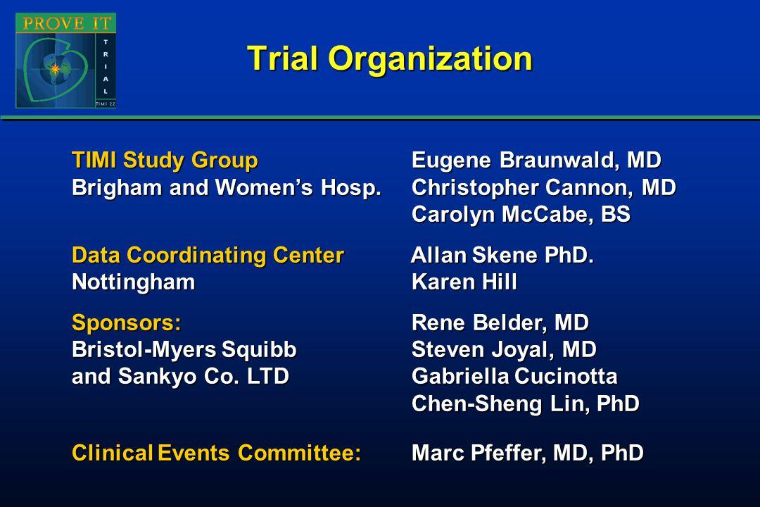 Baseline Characteristics Atorvastatin 80mgPravastatin 40mg (2099)(2063) Mean Age (years)5858 Male/Female (%)78 / 2278 / 22 History of HTN (%)5149 Current Smoker (%)3637 History of Diabetes (%)1918 History of CHD (%)3739 STEMI / NSTEMI / UA (%)36 / 36 / 2933 / 37 / 30 Prior Statin Use (%)2625 Atorvastatin 80mgPravastatin 40mg (2099)(2063) Mean Age (years)5858 Male/Female (%)78 / 2278 / 22 History of HTN (%)5149 Current Smoker (%)3637 History of Diabetes (%)1918 History of CHD (%)3739 STEMI / NSTEMI / UA (%)36 / 36 / 2933 / 37 / 30 Prior Statin Use (%)2625
