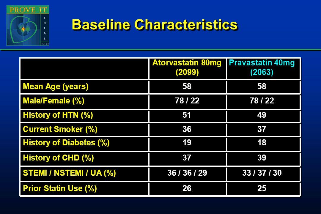 Concomitant Therapies PCI for initial ACS pre-Rand 69% Aspirin 93% Warfarin 8% Clopidogrel (initial) 72% (at F/U) 20% B-blockers 85% ACE 69% ARB 14% PCI for initial ACS pre-Rand 69% Aspirin 93% Warfarin 8% Clopidogrel (initial) 72% (at F/U) 20% B-blockers 85% ACE 69% ARB 14%