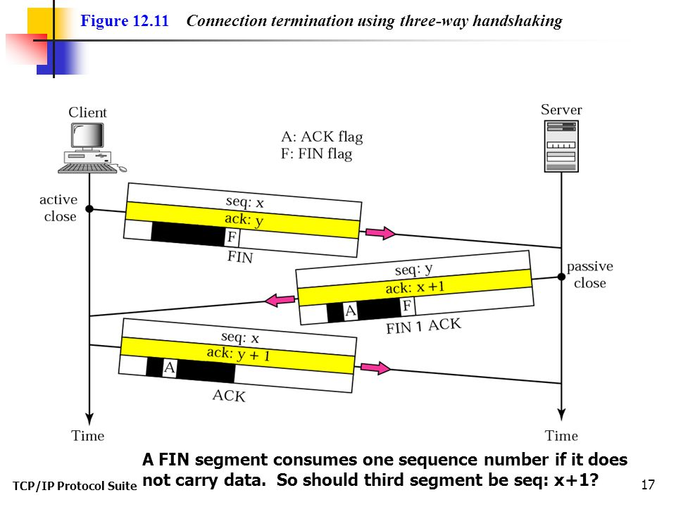 TCP/IP Protocol Suite 17 Figure 12.11 Connection termination using three-way handshaking A FIN segment consumes one sequence number if it does not car