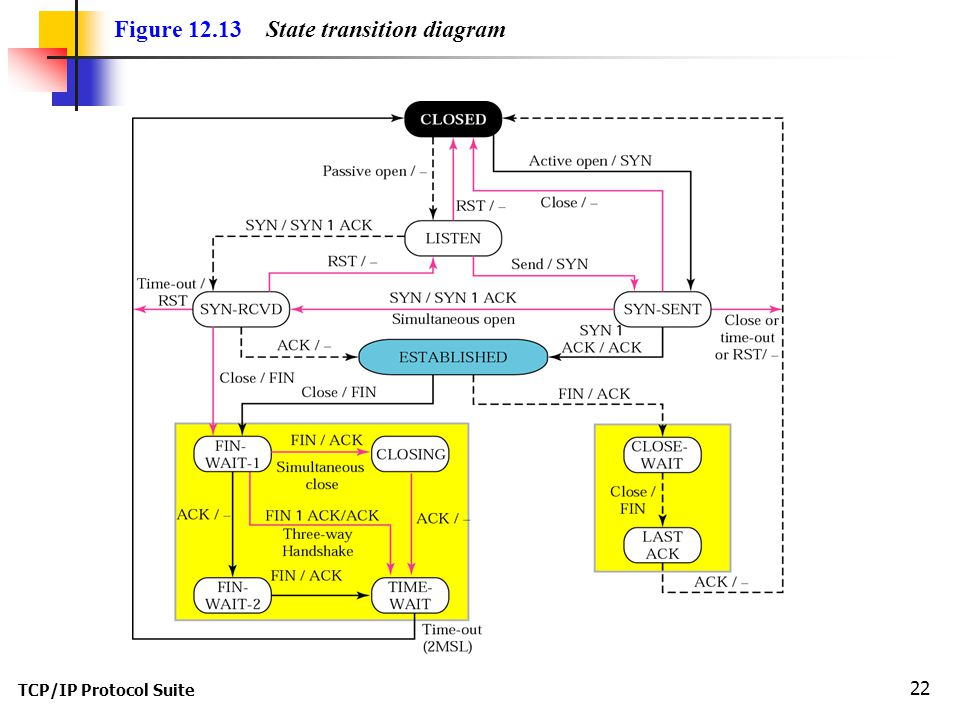 TCP/IP Protocol Suite 22 Figure 12.13 State transition diagram