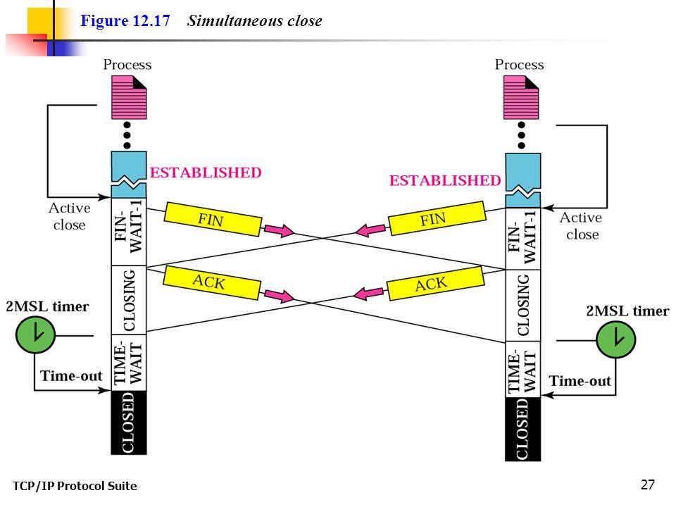 TCP/IP Protocol Suite 27 Figure 12.17 Simultaneous close