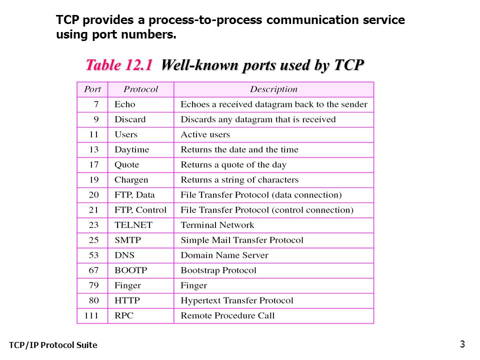 TCP/IP Protocol Suite 3 Table 12.1 Well-known ports used by TCP TCP provides a process-to-process communication service using port numbers.
