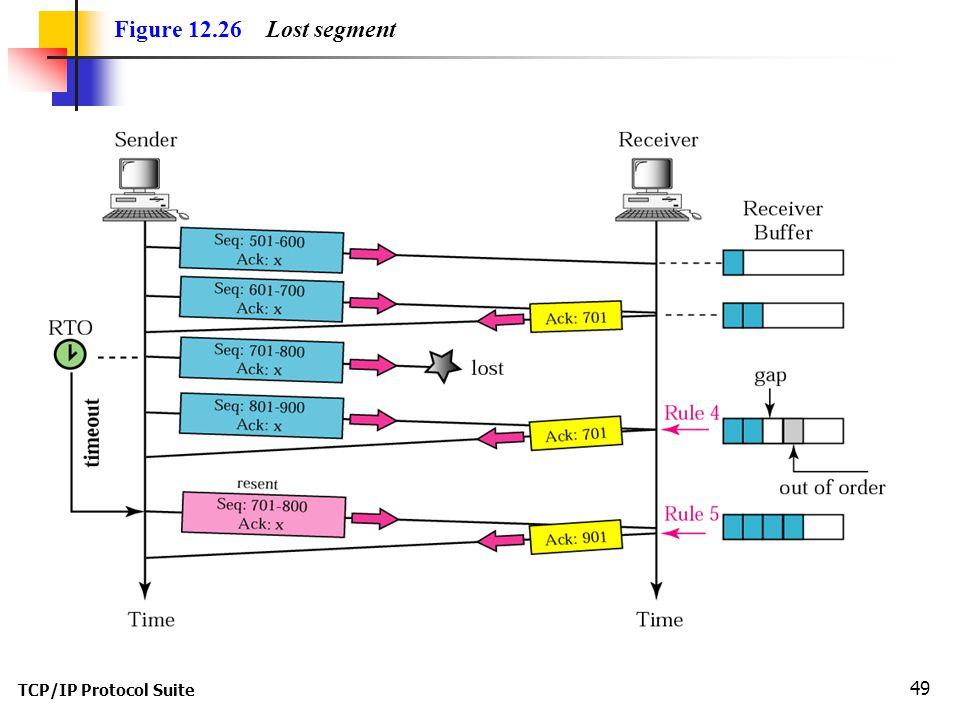 TCP/IP Protocol Suite 49 Figure 12.26 Lost segment