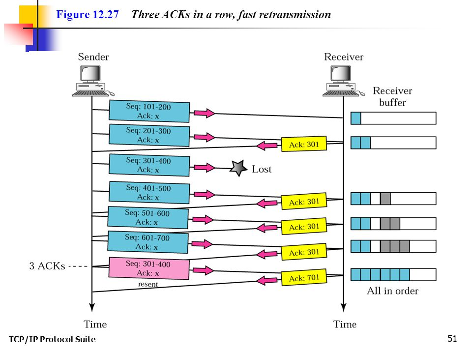 TCP/IP Protocol Suite 51 Figure 12.27 Three ACKs in a row, fast retransmission