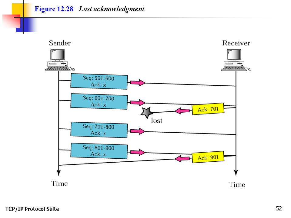 TCP/IP Protocol Suite 52 Figure 12.28 Lost acknowledgment