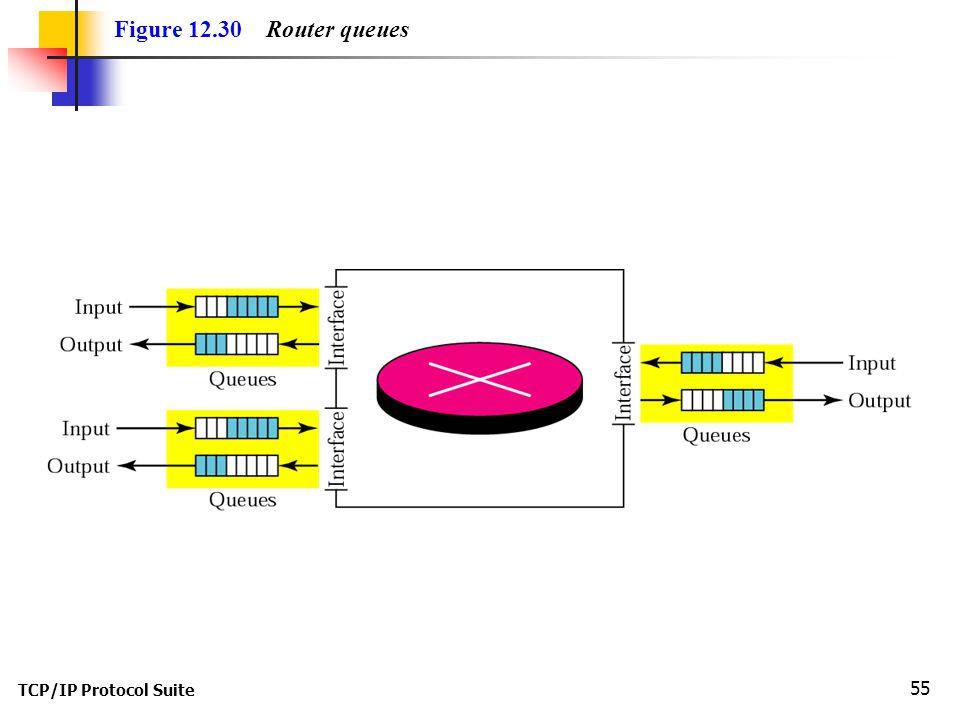 TCP/IP Protocol Suite 55 Figure 12.30 Router queues