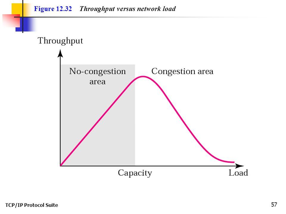 TCP/IP Protocol Suite 57 Figure 12.32 Throughput versus network load