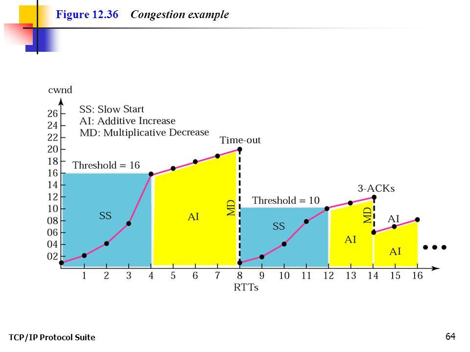 TCP/IP Protocol Suite 64 Figure 12.36 Congestion example