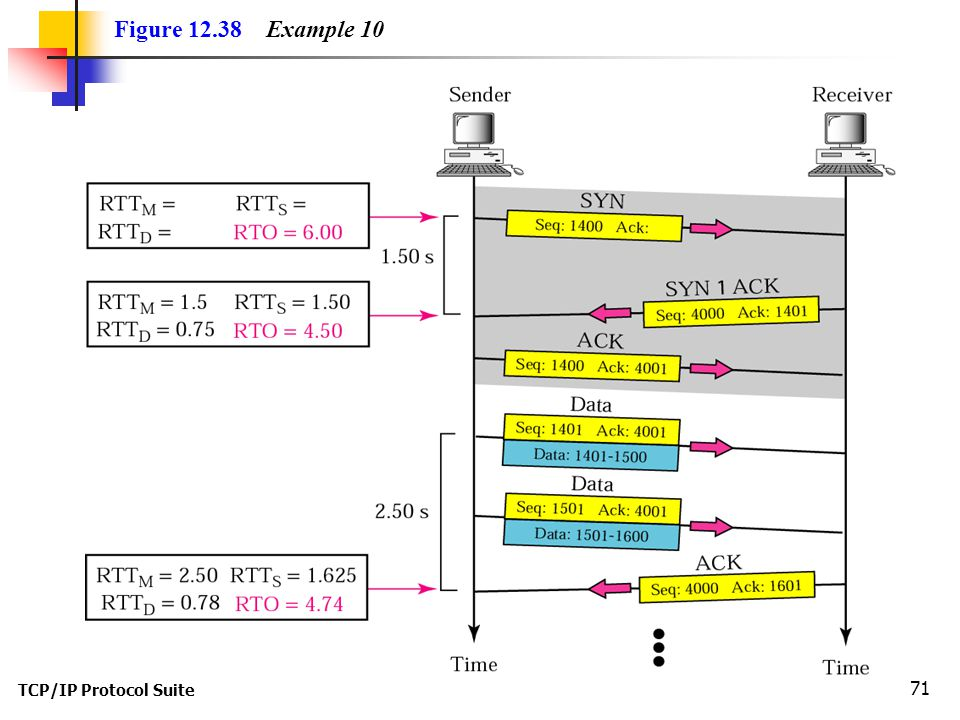 TCP/IP Protocol Suite 71 Figure 12.38 Example 10