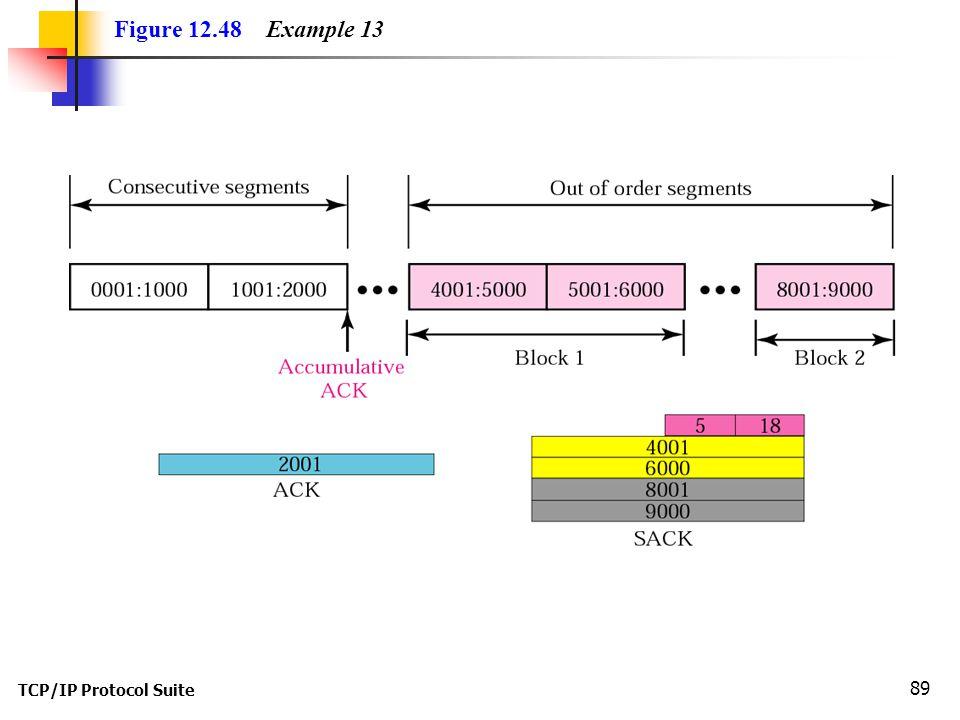 TCP/IP Protocol Suite 89 Figure 12.48 Example 13