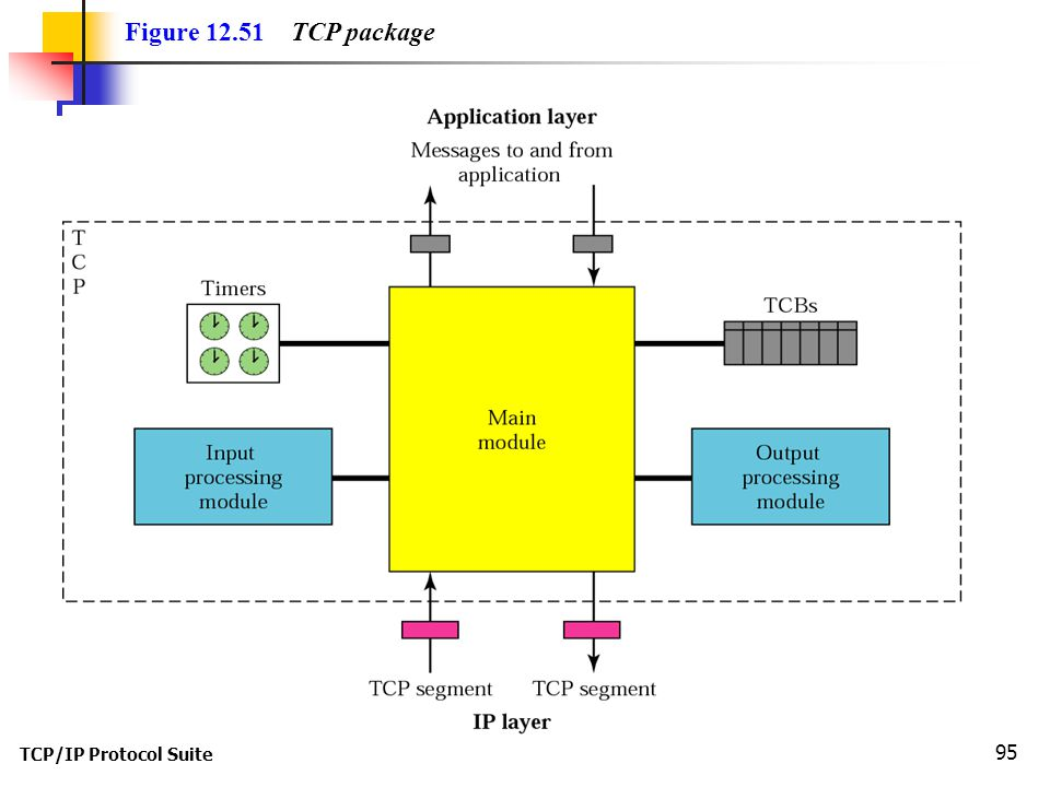 TCP/IP Protocol Suite 95 Figure 12.51 TCP package