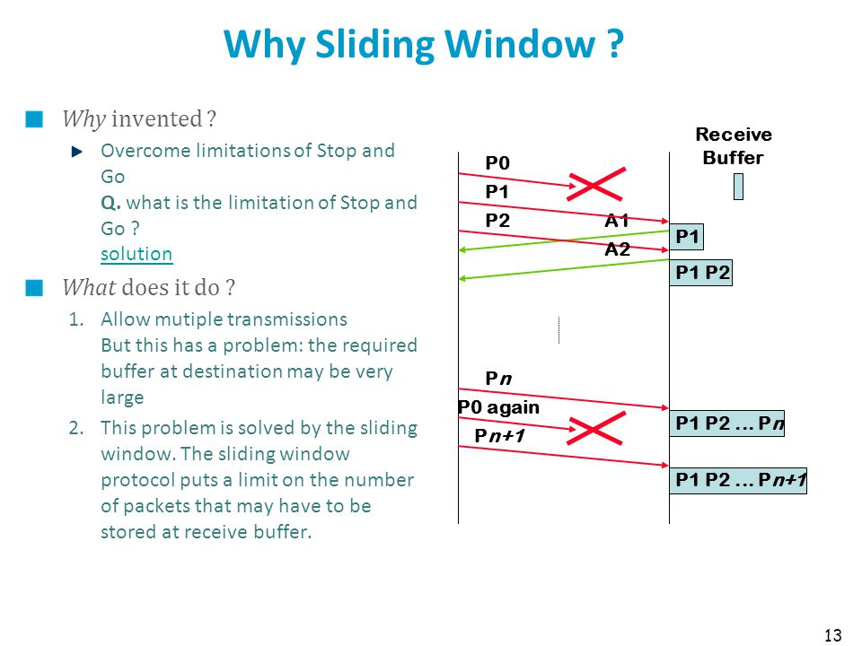 13 Why Sliding Window ? Why invented ? Overcome limitations of Stop and Go Q. what is the limitation of Stop and Go ? solution solution What does it d