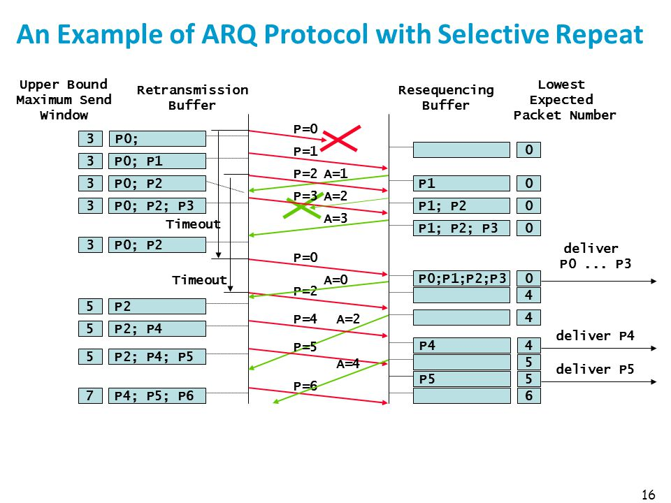 16 An Example of ARQ Protocol with Selective Repeat A=1 P=0 P0;3 Upper Bound Maximum Send Window Retransmission Buffer P=1 P=2 P=3A=2 A=3 Timeout P=0