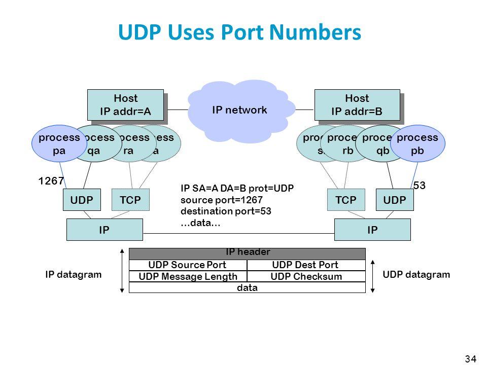 34 UDP Uses Port Numbers Host IP addr=B Host IP addr=B Host IP addr=A Host IP addr=A IP SA=A DA=B prot=UDP source port=1267 destination port=53 …data…