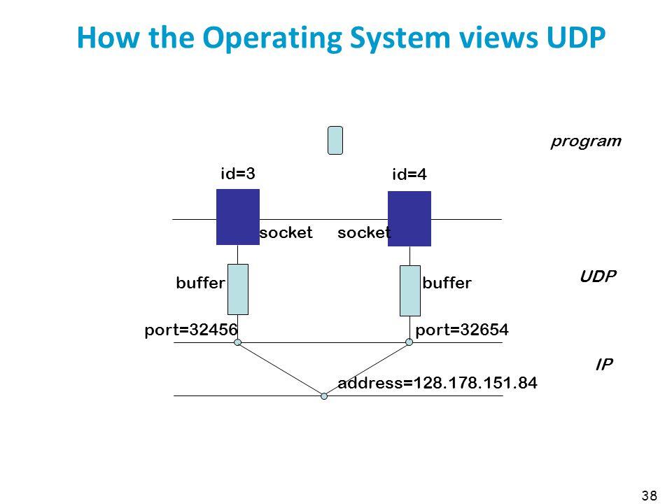38 How the Operating System views UDP id=3 id=4 buffer port=32456port=32654 program UDP IP address=128.178.151.84 socket