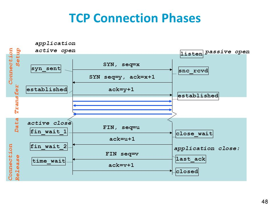48 TCP Connection Phases SYN, seq=x syn_sent SYN seq=y, ack=x+1 ack=y+1 established snc_rcvd listen FIN, seq=u ack=v+1 ack=u+1 FIN seq=v fin_wait_2 ti