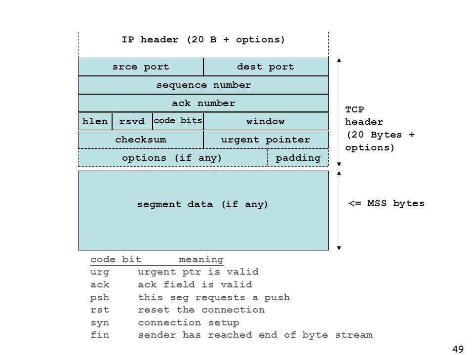 49 paddingoptions (if any) srce portdest port sequence number ack number hlenwindow code bits rsvd urgent pointerchecksum segment data (if any) TCP he