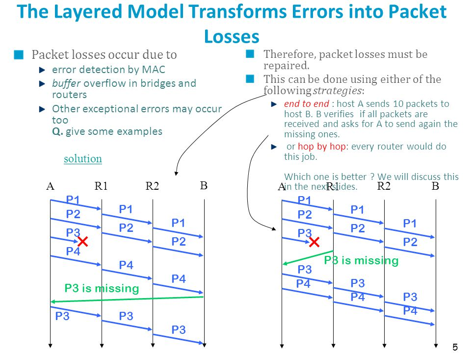 5 The Layered Model Transforms Errors into Packet Losses Packet losses occur due to error detection by MAC buffer overflow in bridges and routers Othe