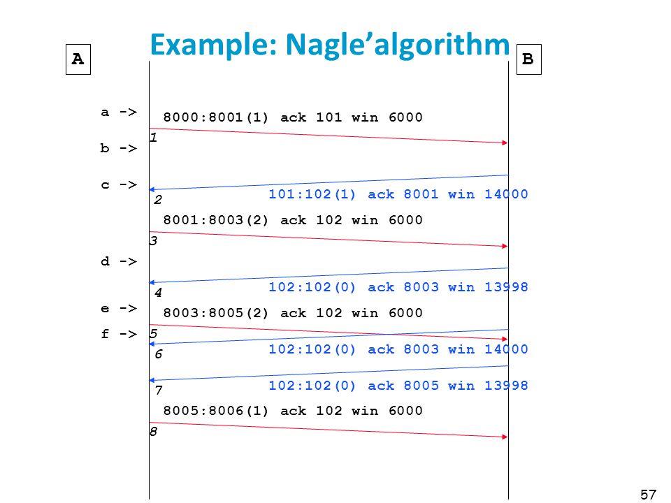 57 Example: Nagle'algorithm 8000:8001(1) ack 101 win 6000 1 AB a -> b -> c -> d -> e -> f -> 101:102(1) ack 8001 win 14000 2 8001:8003(2) ack 102 win