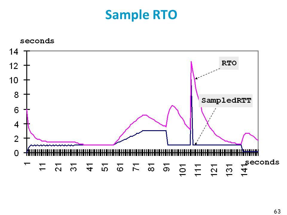 63 Sample RTO