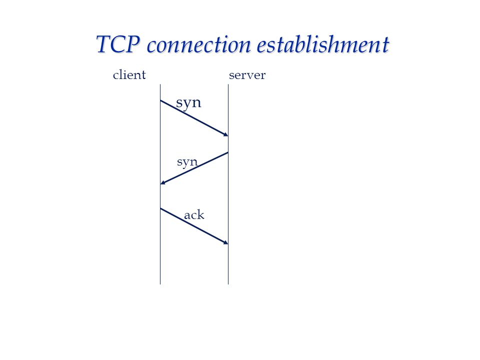 TCP connection establishment clientserver syn ack