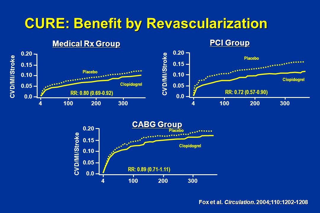 Fox et al. Circulation. 2004;110:1202-1208 Medical Rx Group Placebo Clopidogrel RR: 0.80 (0.69-0.92) 0.20 4 0.15 0.10 0.05 0.0 100200300 Clopidogrel 0
