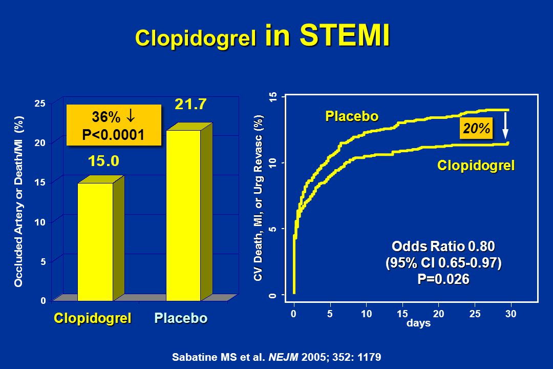Clopidogrel in STEMI PlaceboClopidogrel 36%  P<0.0001 36%  P<0.0001 Sabatine MS et al. NEJM 2005; 352: 1179 days CV Death, MI, or Urg Revasc (%) 0 5