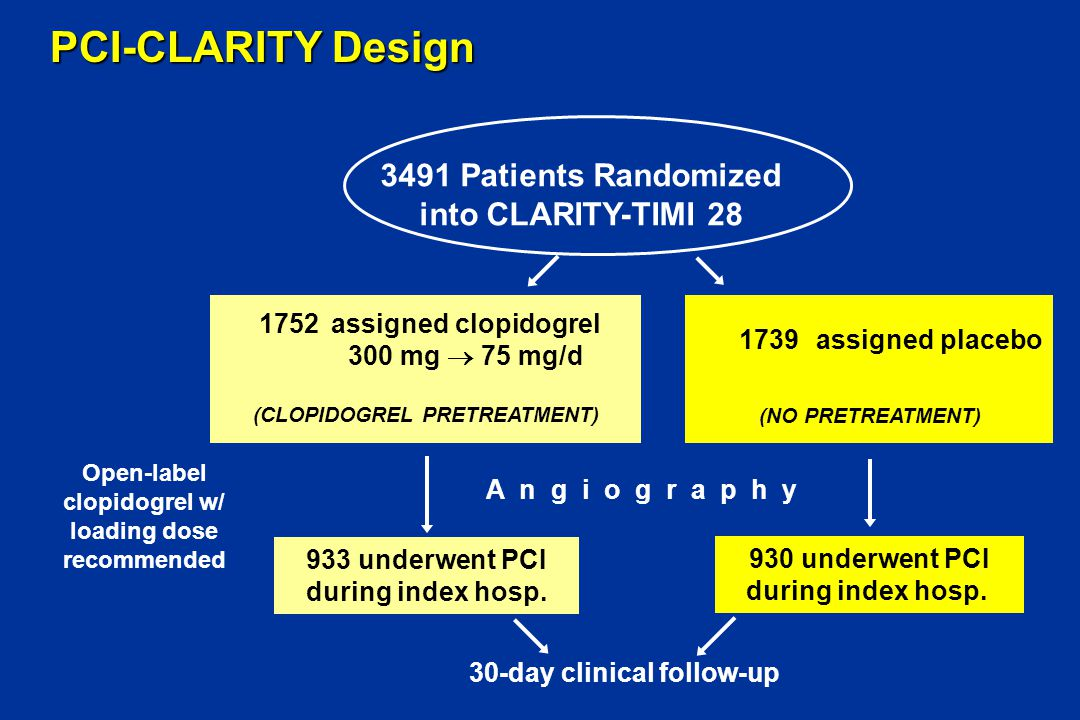 PCI-CLARITY Design 30-day clinical follow-up 933 underwent PCI during index hosp. 930 underwent PCI during index hosp. 3491 Patients Randomized into C