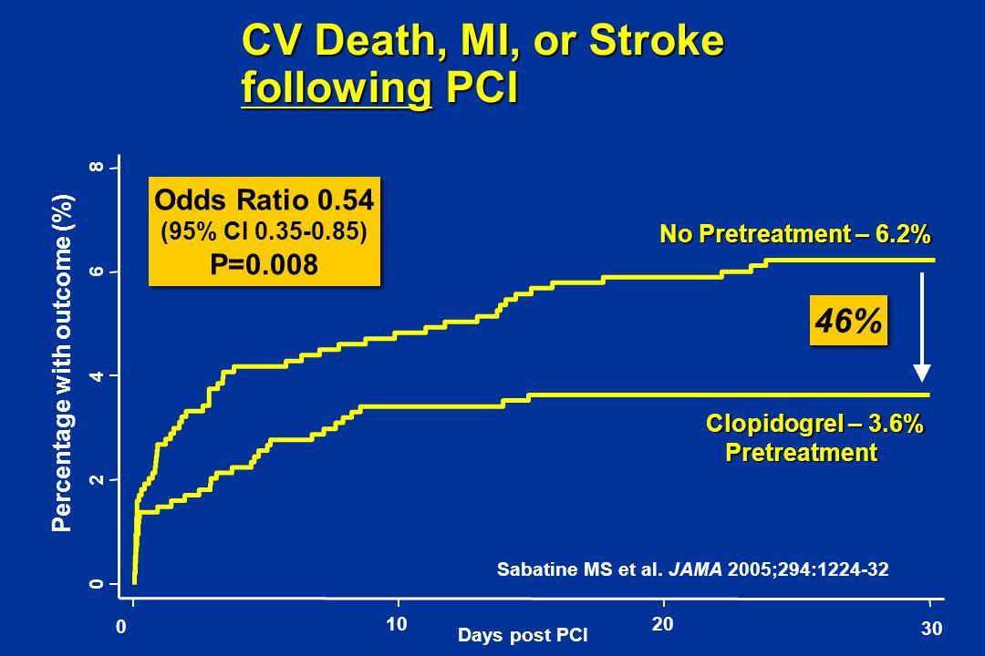 CV Death, MI, or Stroke following PCI 0 2 4 6 8 0 1020 30 Days post PCI Percentage with outcome (%) No Pretreatment – 6.2% Clopidogrel – 3.6% Pretreat