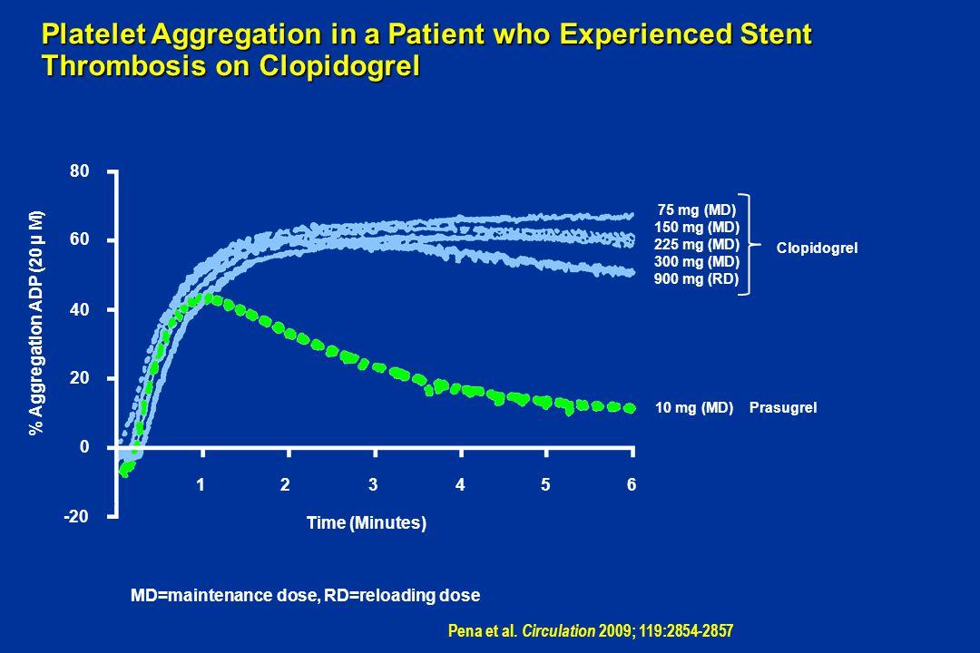75 mg (MD) 150 mg (MD) 225 mg (MD) 300 mg (MD) 900 mg (RD) Clopidogrel 10 mg (MD) Prasugrel 1234 -20 0 20 40 60 % Aggregation ADP (20 µ M) 56 Time (Mi