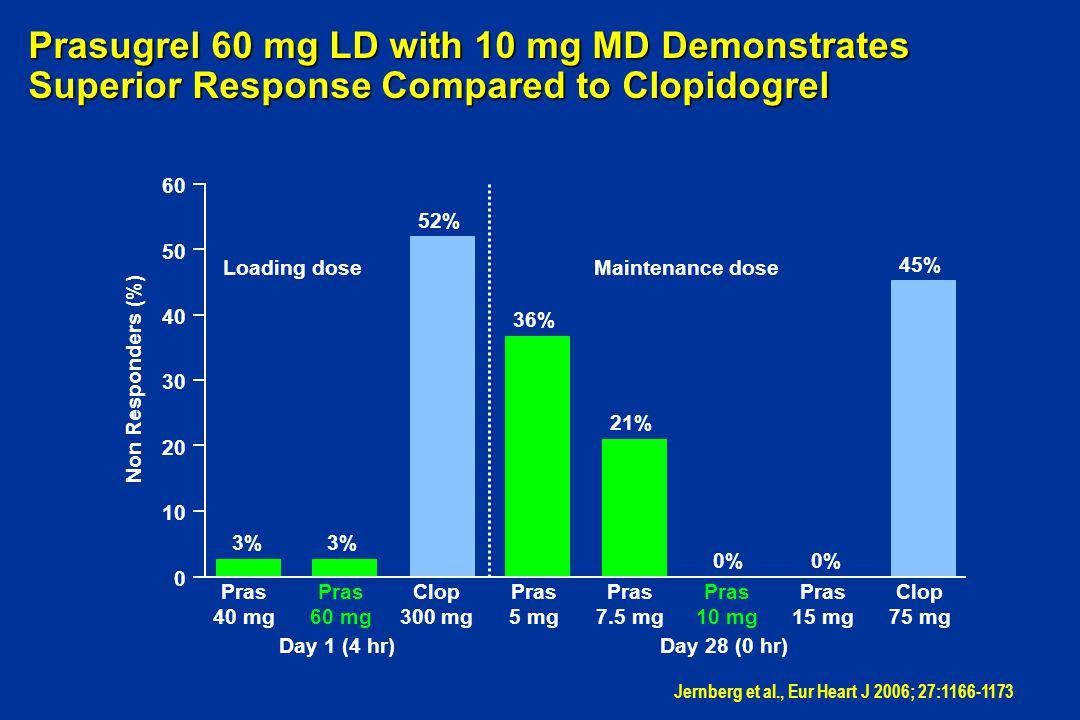 Day 28 (0 hr) - Non Responders (%) 0 10 20 30 40 50 60 Pras 60 mg Clop 300 mg Loading doseMaintenance dose 3% 52% 36% 21% 0% 45% Day 1 (4 hr) - Pras 4