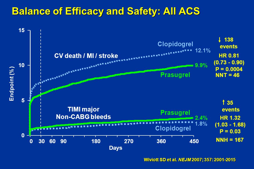 Balance of Efficacy and Safety: All ACS Wiviott SD et al. NEJM 2007; 357: 2001-2015 HR 1.32 (1.03 - 1.68) P = 0.03 35 events 0 5 10 15 030609018027036