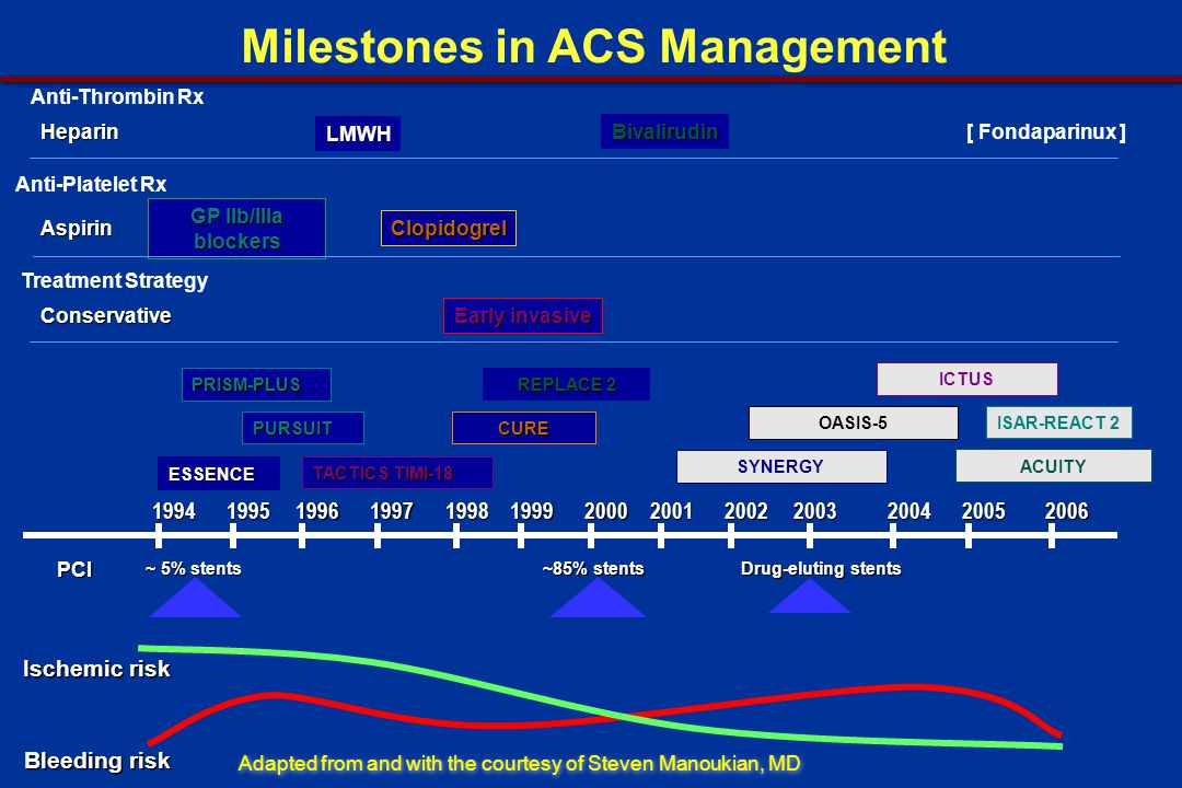 Evolution of ACS Therapies Adapted from White HD et al.