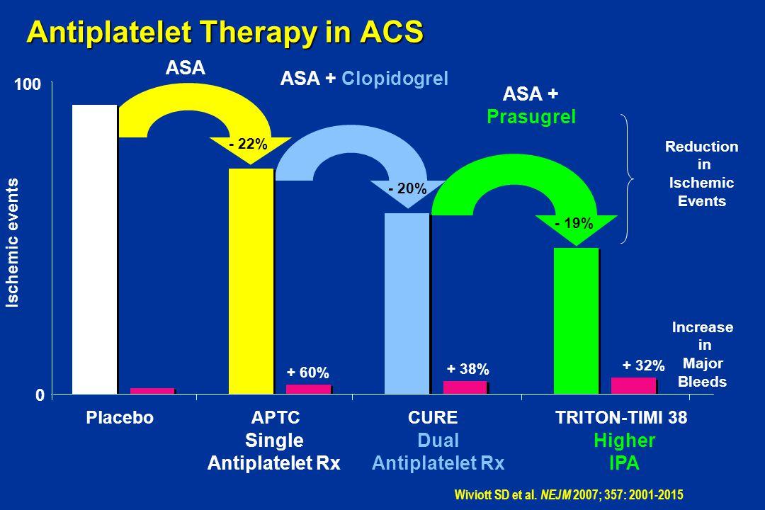 Antiplatelet Therapy in ACS Single Antiplatelet Rx Dual Antiplatelet Rx Higher IPA ASA ASA + Clopidogrel ASA + Prasugrel - 22% - 20% - 19% + 60% + 38%