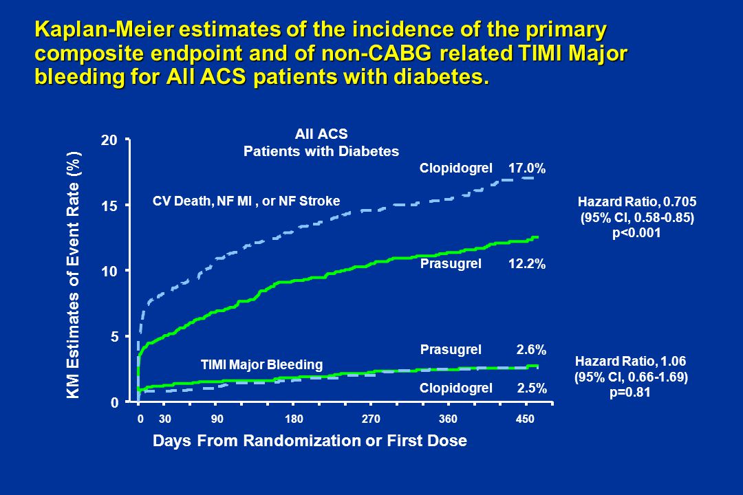 Kaplan-Meier estimates of the incidence of the primary composite endpoint and of non-CABG related TIMI Major bleeding for All ACS patients with diabet