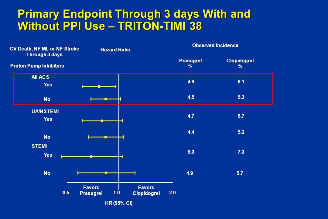 Primary Endpoint Through 3 days With and Without PPI Use – TRITON-TIMI 38 UA/NSTEMI Yes No Yes No STEMI All ACS Yes No CV Death, NF MI, or NF Stroke T