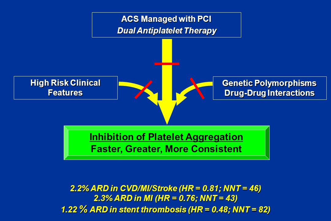 High Risk Clinical Features Genetic Polymorphisms Drug-Drug Interactions ACS Managed with PCI Dual Antiplatelet Therapy 2.2% ARD in CVD/MI/Stroke (HR