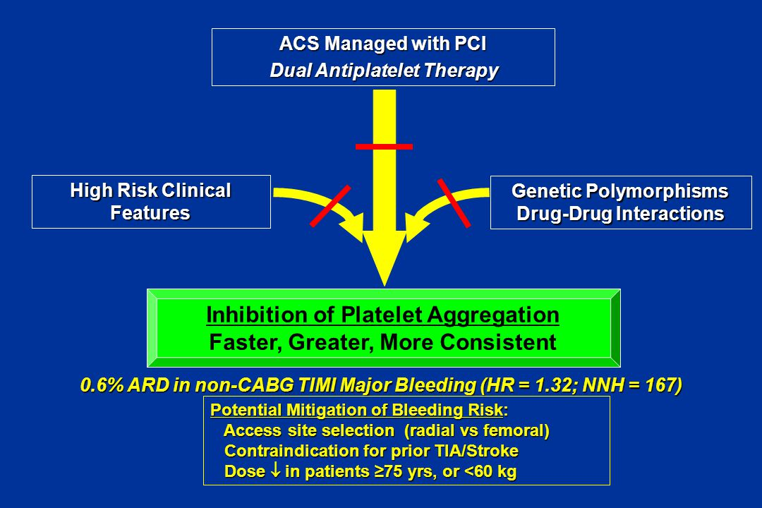 High Risk Clinical Features Genetic Polymorphisms Drug-Drug Interactions ACS Managed with PCI Dual Antiplatelet Therapy Inhibition of Platelet Aggrega
