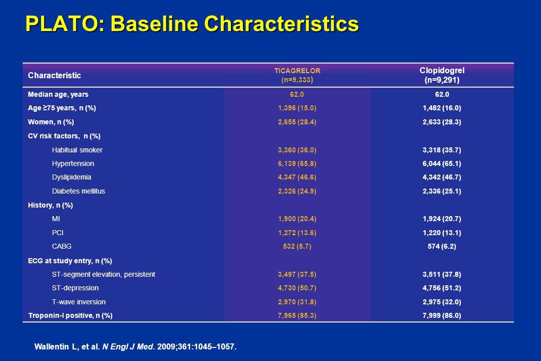 PLATO: Baseline Characteristics Characteristic TICAGRELOR (n=9,333 ) Clopidogrel (n=9,291) Median age, years62.0 Age ≥75 years, n (%)1,396 (15.0)1,482