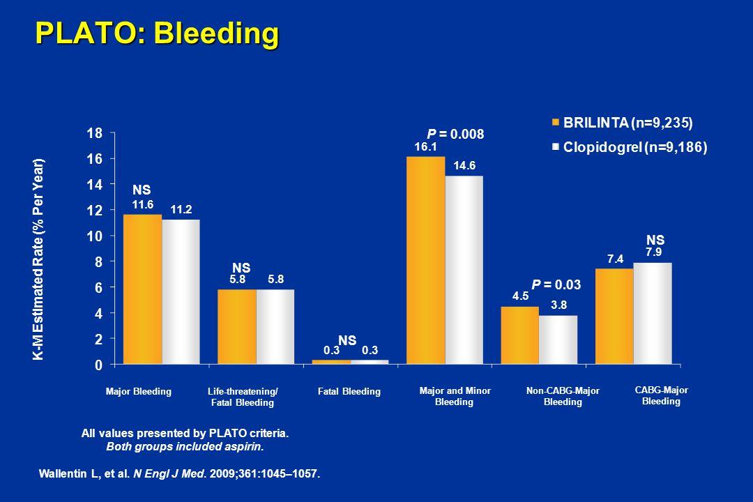 PLATO: Bleeding Wallentin L, et al. N Engl J Med. 2009;361:1045–1057. All values presented by PLATO criteria. Both groups included aspirin. Major Blee