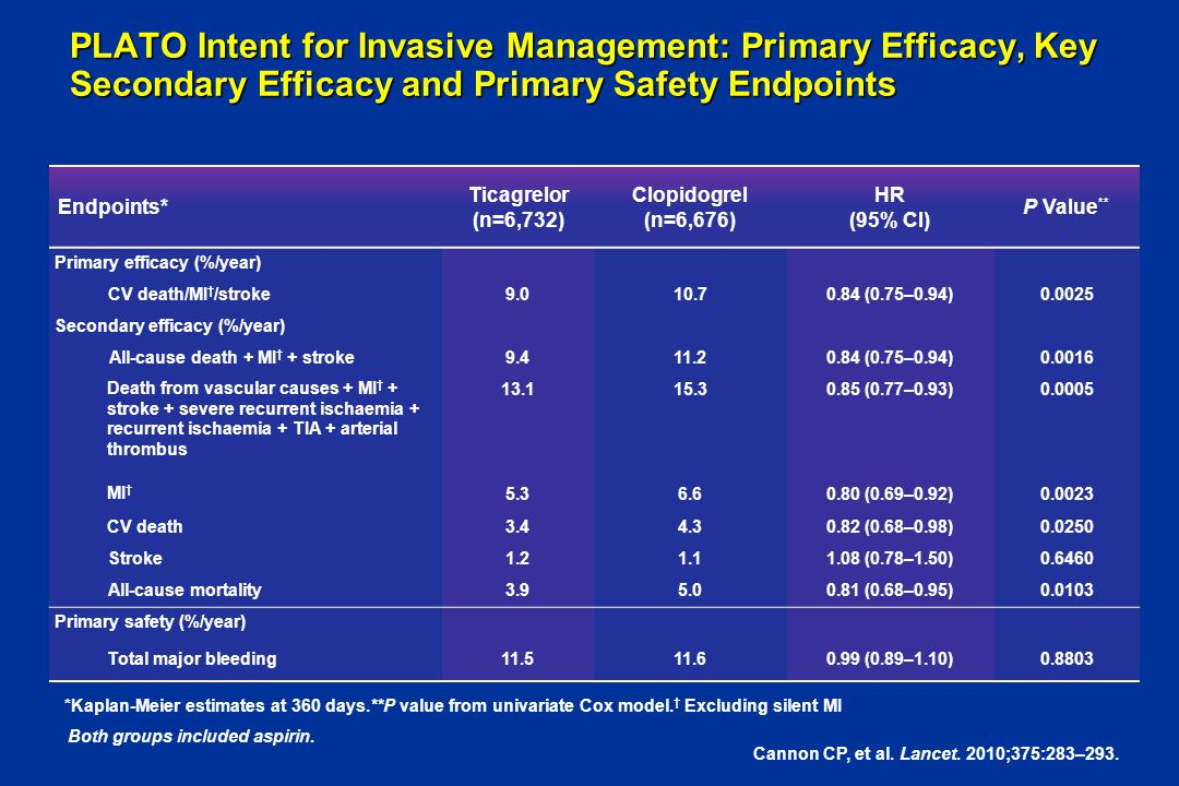 PLATO Intent for Invasive Management: Primary Efficacy, Key Secondary Efficacy and Primary Safety Endpoints Endpoints* Ticagrelor (n=6,732) Clopidogre