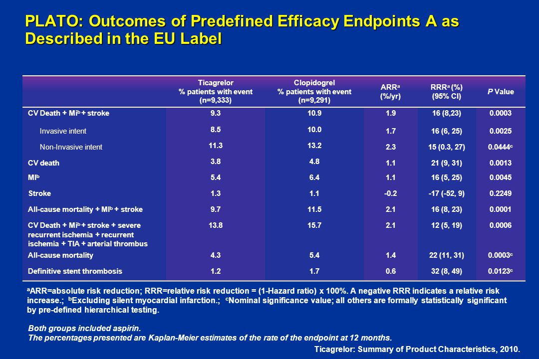 PLATO: Outcomes of Predefined Efficacy Endpoints A as Described in the EU Label Ticagrelor % patients with event (n=9,333) Clopidogrel % patients with