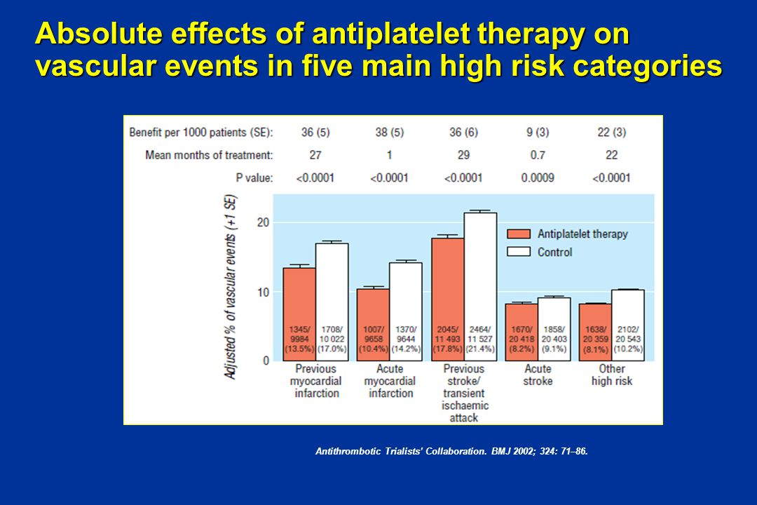 Clopidogrel for High Atherothrombotic Risk and Ischemic Stabilization, Management, and Avoidance (CHARISMA): Study Design Double-blind treatment up to 1,040 primary efficacy events occur* Aspirin 75–162 mg once daily Clopidogrel 75 mg once daily (n=7600) Placebo 1 tab once daily (n=7600) Aspirin 75-162 mg once daily Final study visit (fixed study end date) 1-month visit 3-month visit Patients 45 years or older who are at high risk of atherothrombotic events R = randomization.