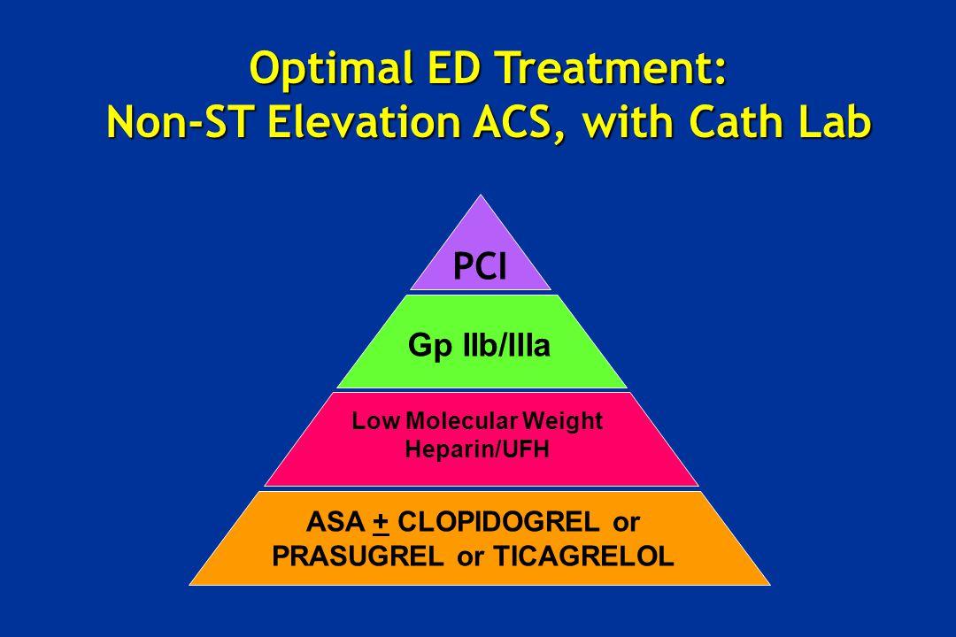 PCI Optimal ED Treatment: Non-ST Elevation ACS, with Cath Lab Low Molecular Weight Heparin/UFH Gp IIb/IIIa ASA + CLOPIDOGREL or PRASUGREL or TICAGRELO