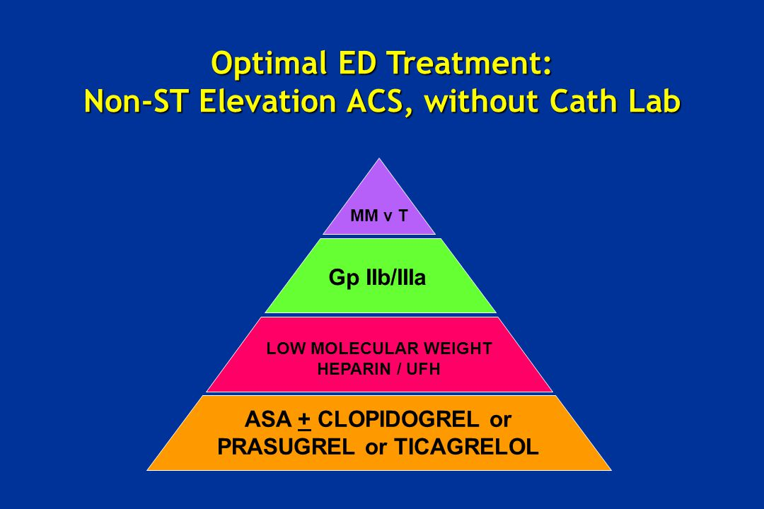 MM v T Optimal ED Treatment: Non-ST Elevation ACS, without Cath Lab Gp IIb/IIIa LOW MOLECULAR WEIGHT HEPARIN / UFH ASA + CLOPIDOGREL or PRASUGREL or T