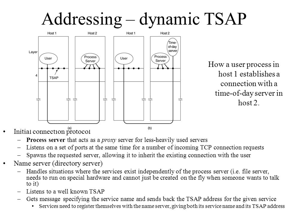 Addressing – dynamic TSAP Initial connection protocol –Process server that acts as a proxy server for less-heavily used servers –Listens on a set of p