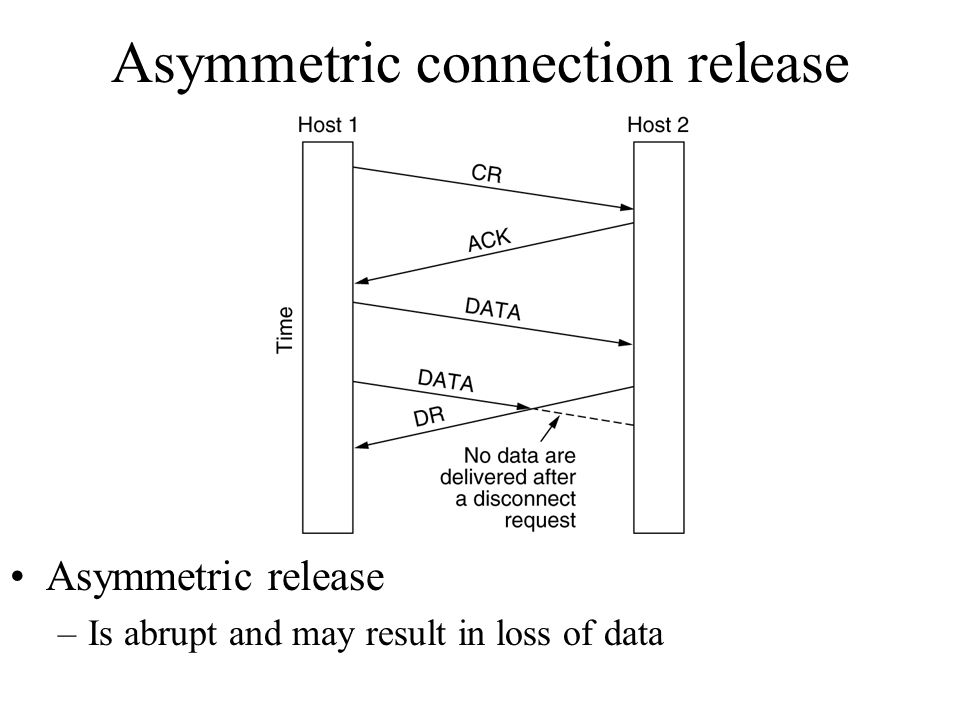Asymmetric connection release Asymmetric release –Is abrupt and may result in loss of data