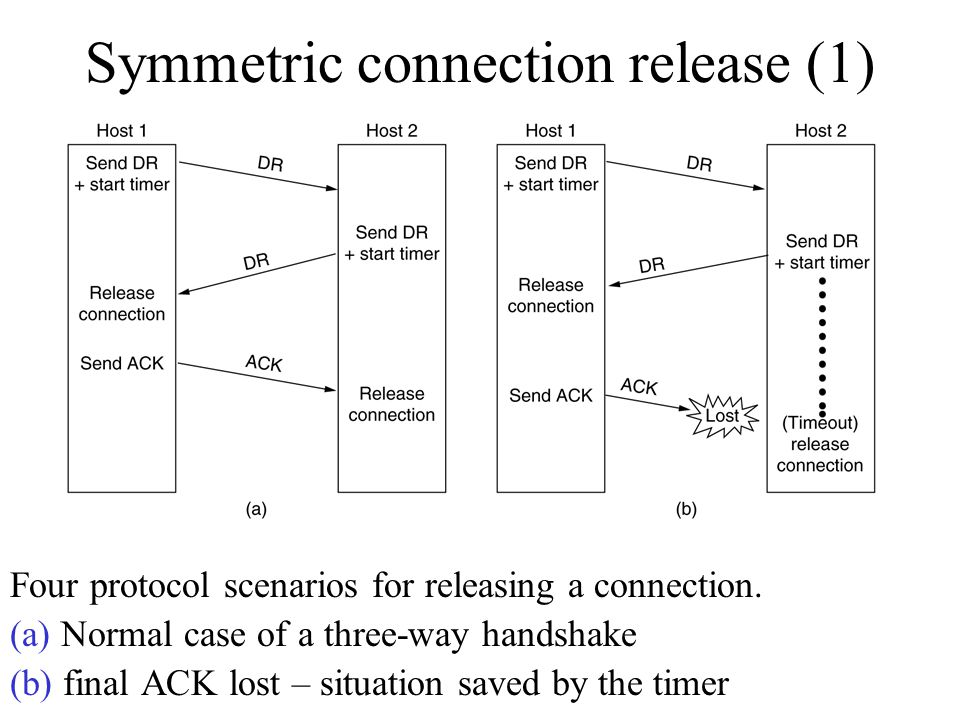 Symmetric connection release (1) Four protocol scenarios for releasing a connection. (a) Normal case of a three-way handshake (b) final ACK lost – sit