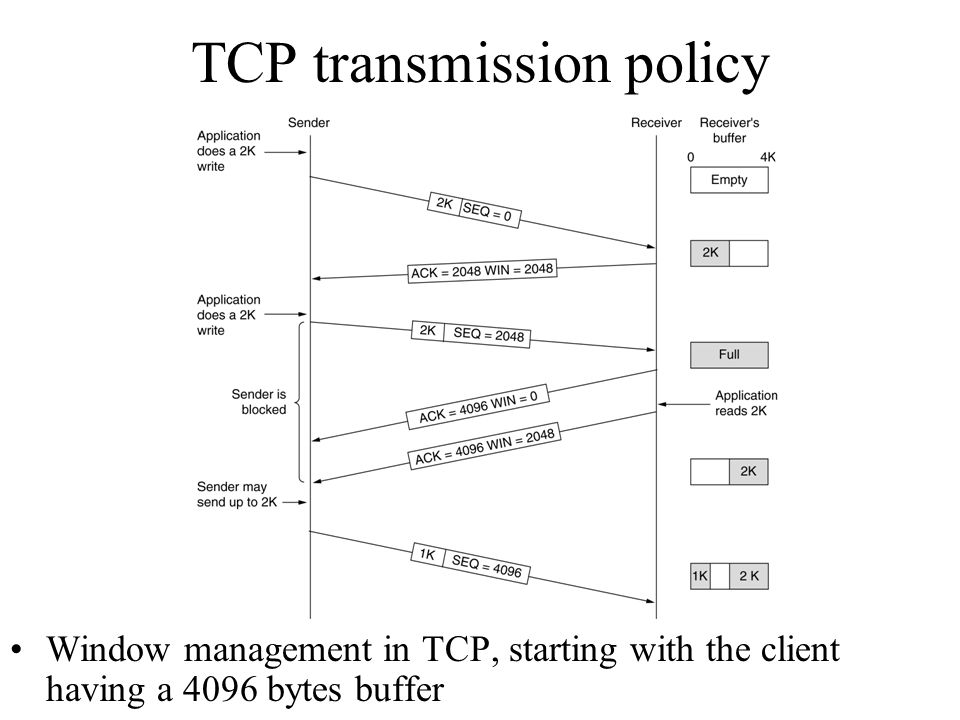 TCP transmission policy Window management in TCP, starting with the client having a 4096 bytes buffer